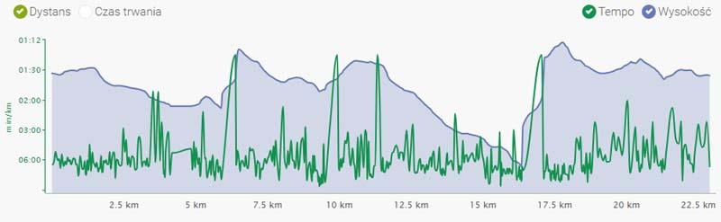 Profil Polmaratonu
