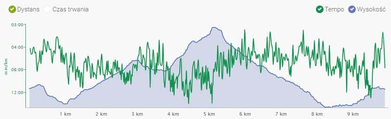 Profil trasy 3 Biegu Pustelnika